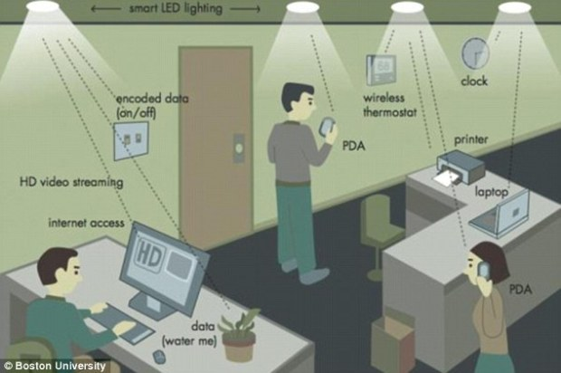 This new wireless system hit speeds of 224 gigabits per second in the lab, and has the potential to revolutionize internet usage.The Li-Fi technology uses visible light between 400 and 800 terahertz (THz), and transmits messages through binary code