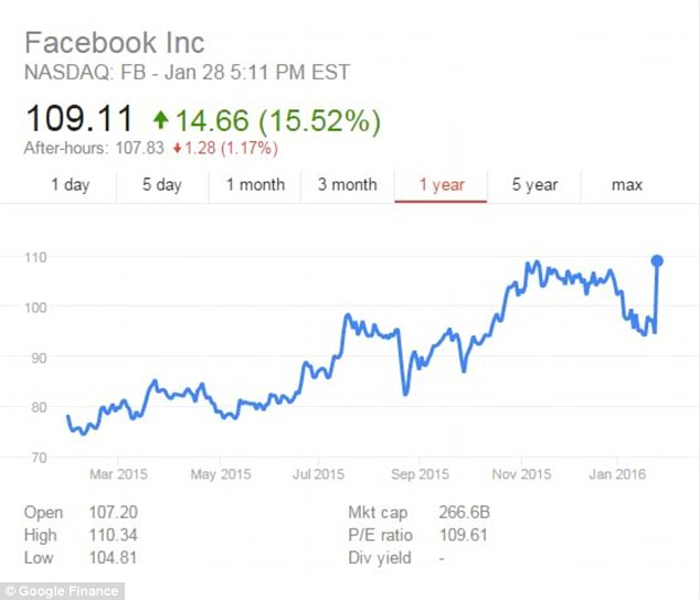 Facebook shares have increased dramatically over the last year with a particular rise in the last quarter