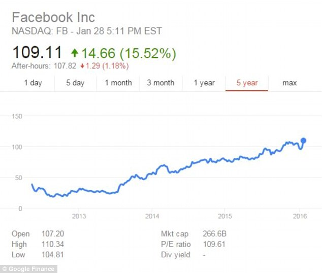 The social media company's stocks have been rising since Facebook's IPO back in May 2012