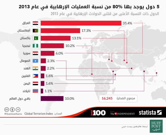 terrorism around world