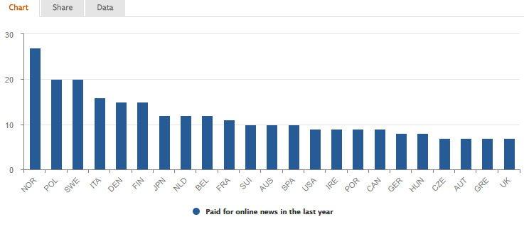 İnternetten en yüksek ücretli haber okuyan okur oranı yüzde 27 ile Norveç'e ait. Tablo: Digital News Report