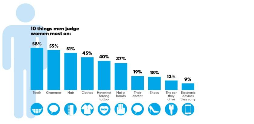 What men judge women on