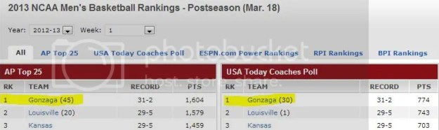Men's basketball rankings on March 18 2013