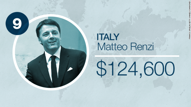 world leader salaries italy