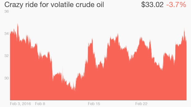 oil prices February