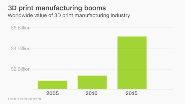 chart 3d printing booms