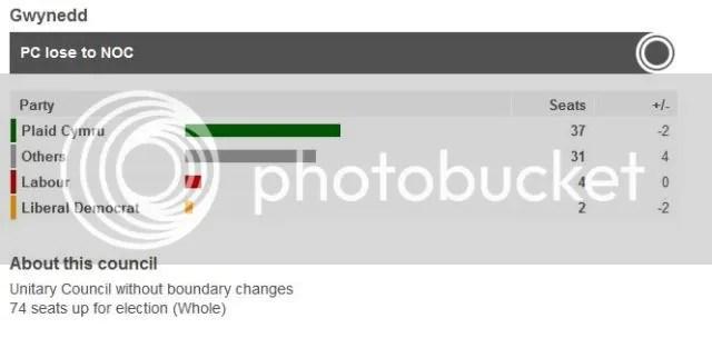 Gwynedd election result from BBC News