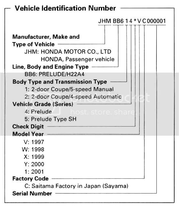 Honda Motorcycle Engine Serial Number: Honda Motorcycle Vin Lookup Free