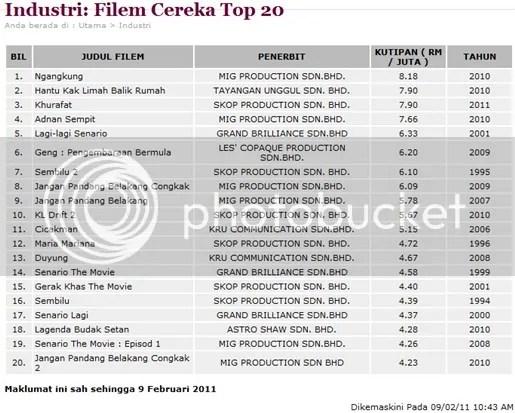 top 20 filem malaysia