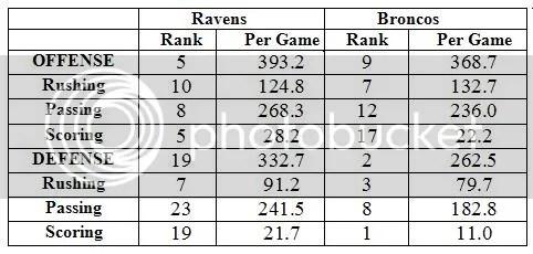Ravens vs. Horseteeth Stats