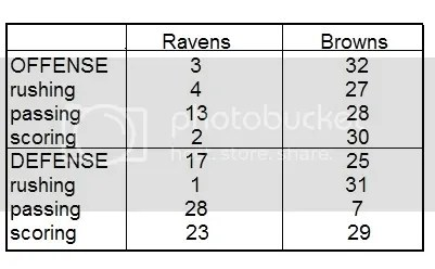 Ravens vs. Clowns Stats