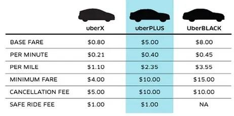 Uber Types Of Vehicles >> Uber Plus Option Explains the Transportation App's Business