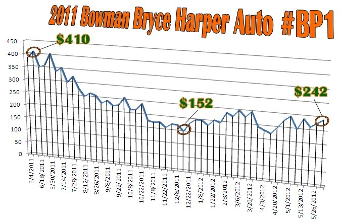2011 Bowman Bryce Harper Autograph #BP1 Price History Graph