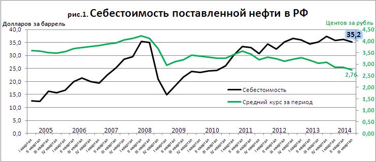 Sergiscorp: себестоимость нефти в рф