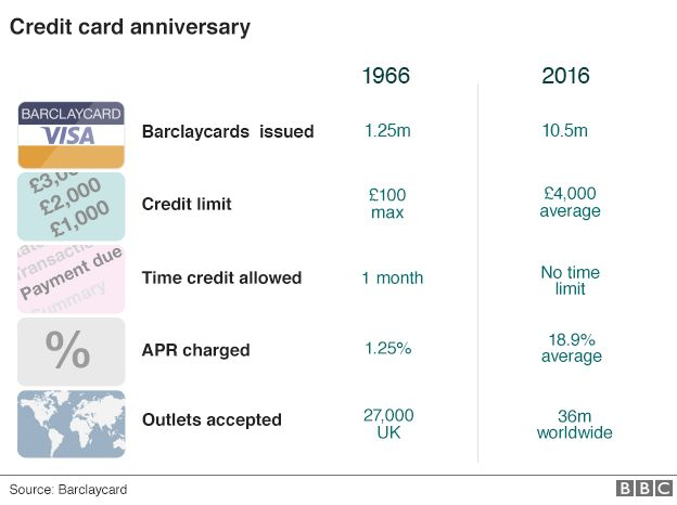 Credit card facts infographic