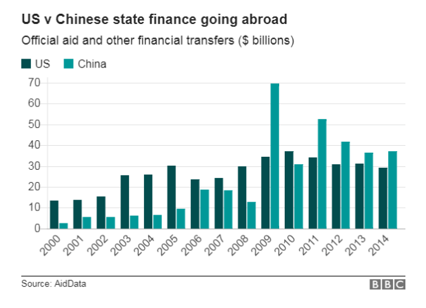 Tiền Mỹ và Trung Quốc cho nước ngoài