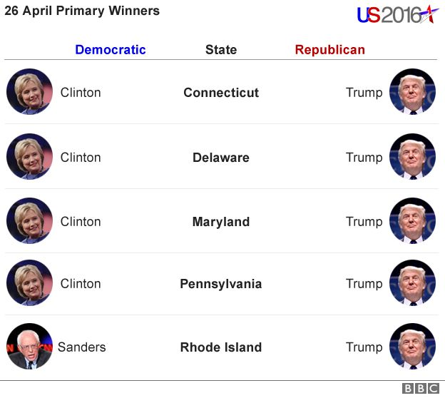 Chart of results from US primaries on 26 April 2016