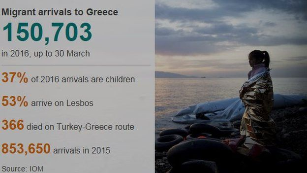 Graphic detailing migrant arrivals to Greece in 2016