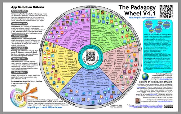 The Padagogy Wheel First