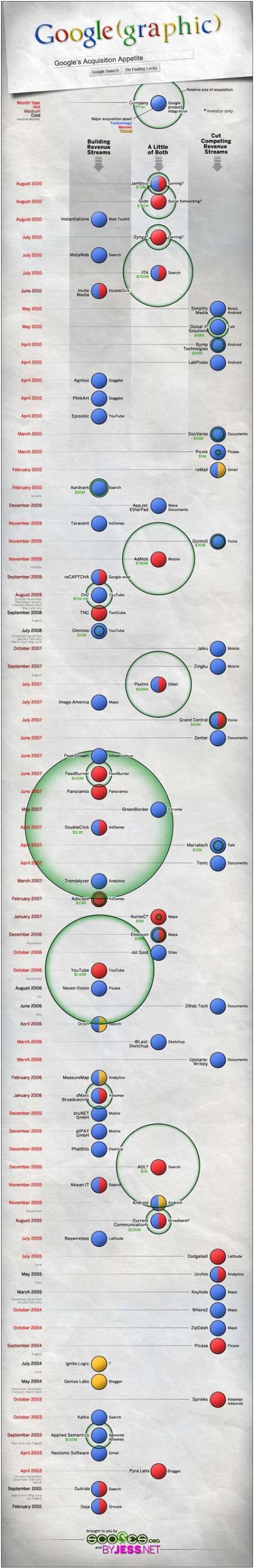 Infografía adquisiciones Google y sus objetivos en un cronograma
