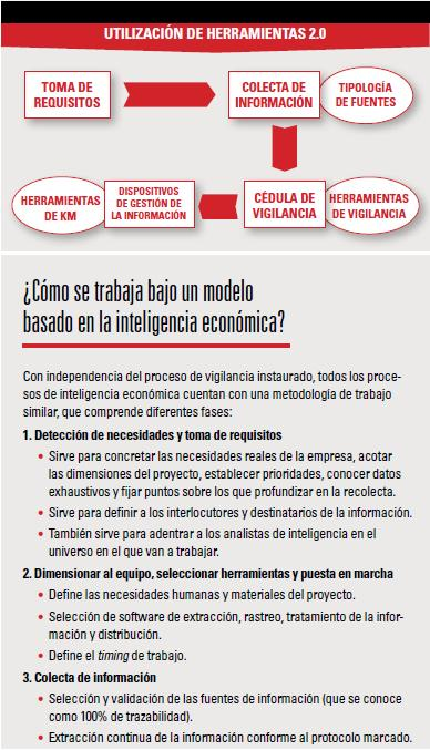 Inteligencia Económica: ¿Cómo tomar decisiones rentables controlando el entorno?