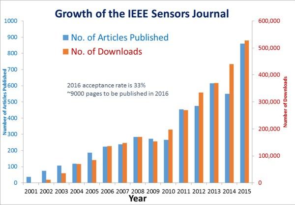 growth-of-sensors-journal