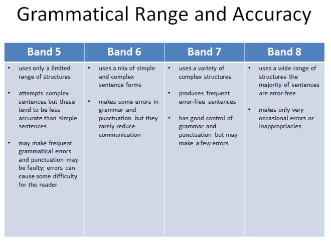 Task 2 Grammatical Range and Accuracy