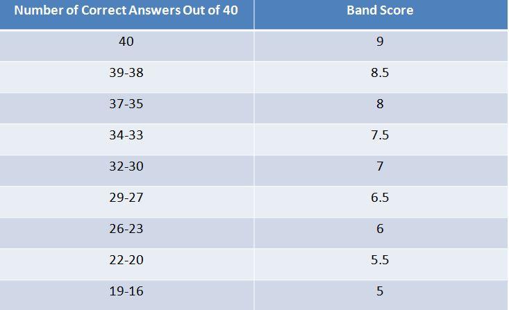 IELTS Listening Scores