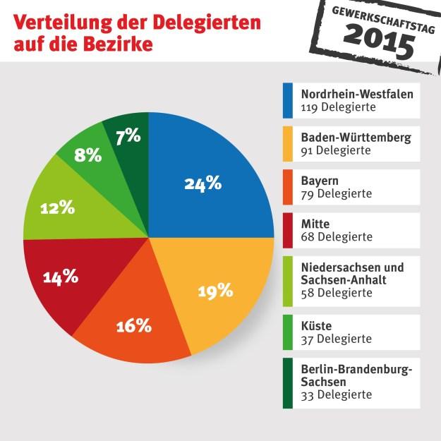 Delegierte_Bezirke