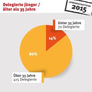 Delegierte_Alter