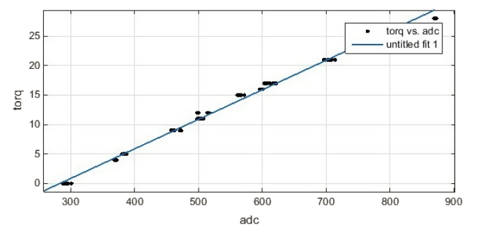 Torque against ADC readings - MATLAB curvefit tool