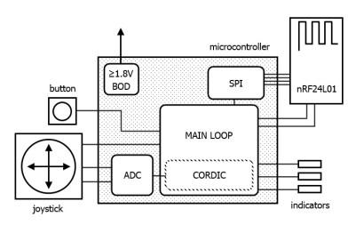 Remote control architecture