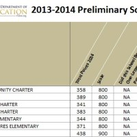 "The Grades Are In: City-Backed Nap Ford Charter School Gets an ""F"""