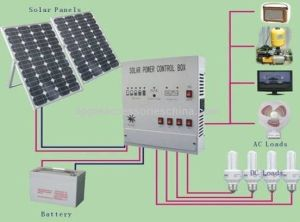 Solar Energy System For Home in Pakistan 1