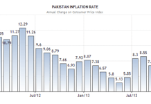 Inflation Rate in Pakistan