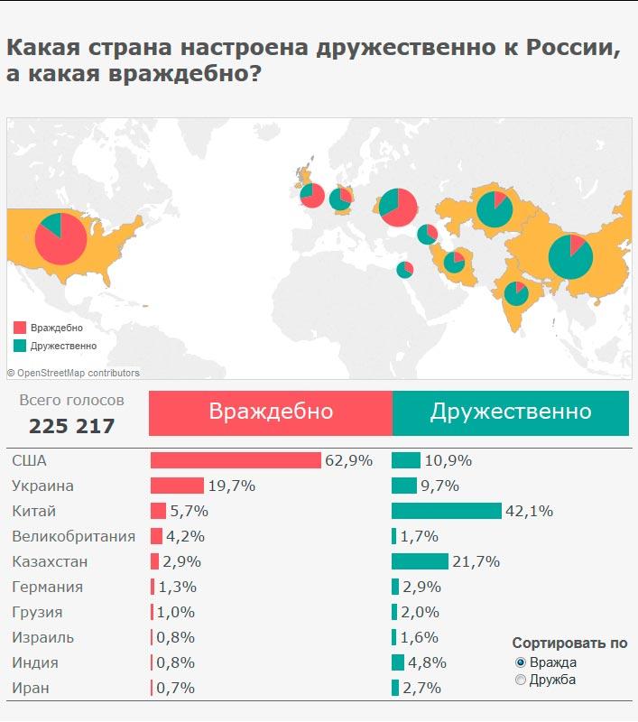 Отношение к русским во всем мире