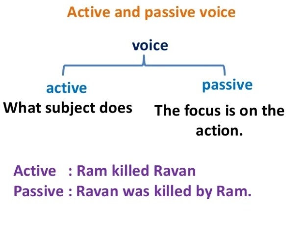 active passive voice rules
