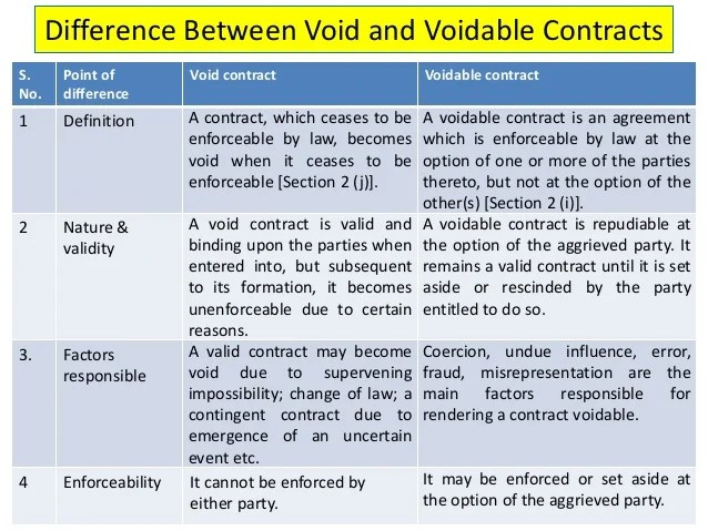 Distinguish Between An Offer And Invitation To Treat In Contract Law