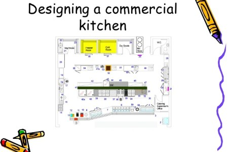 designing a commercial kitchen 1 728 ?cb=1285831973