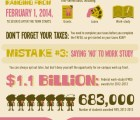 6 Common FAFSA Mistakes [Infographic]