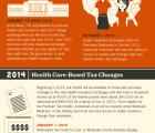 The Affordable Care Act Timeline for Individuals and Families [Infographic]