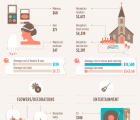 Love and Marriage: How Much Are You Paying Uncle Sam for Your Wedding [Infographic]?
