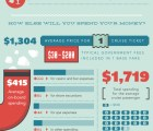 Cruising In A Tax-Free Zone[Infographic]