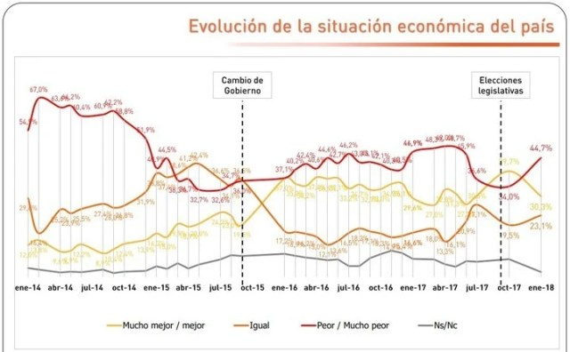 Verano caliente: el Gobierno de Mauricio Macri, bajo la lupa de siete encuestadoras