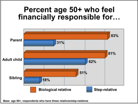Percent age 50+ who feel financially responsible for...