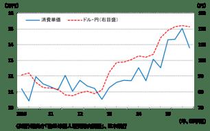 ドル/円レートと訪日外国人消費単価の比較:ハフィントンポスト