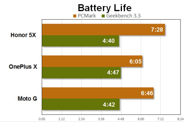 honor 5x benchmarks battery life