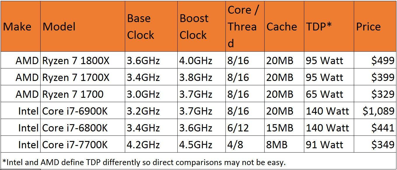 Marvellous Amd Amd V S Intel Processors Comparison Chart Amd A10 Vs Intel I5 7th Gen Amd A10 Vs Intel I5 Review dpreview Amd A10 Vs Intel I5