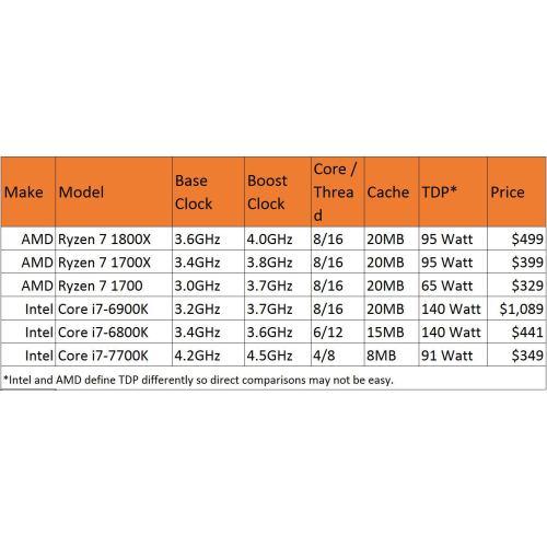 Medium Crop Of Amd A10 Vs Intel I5