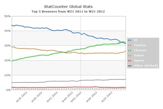 Chrome has just edged out IE, according to the latest stats.